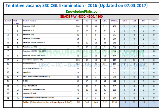 Updated Vacancy list for SSC CGL 2016 (23.03.2017)