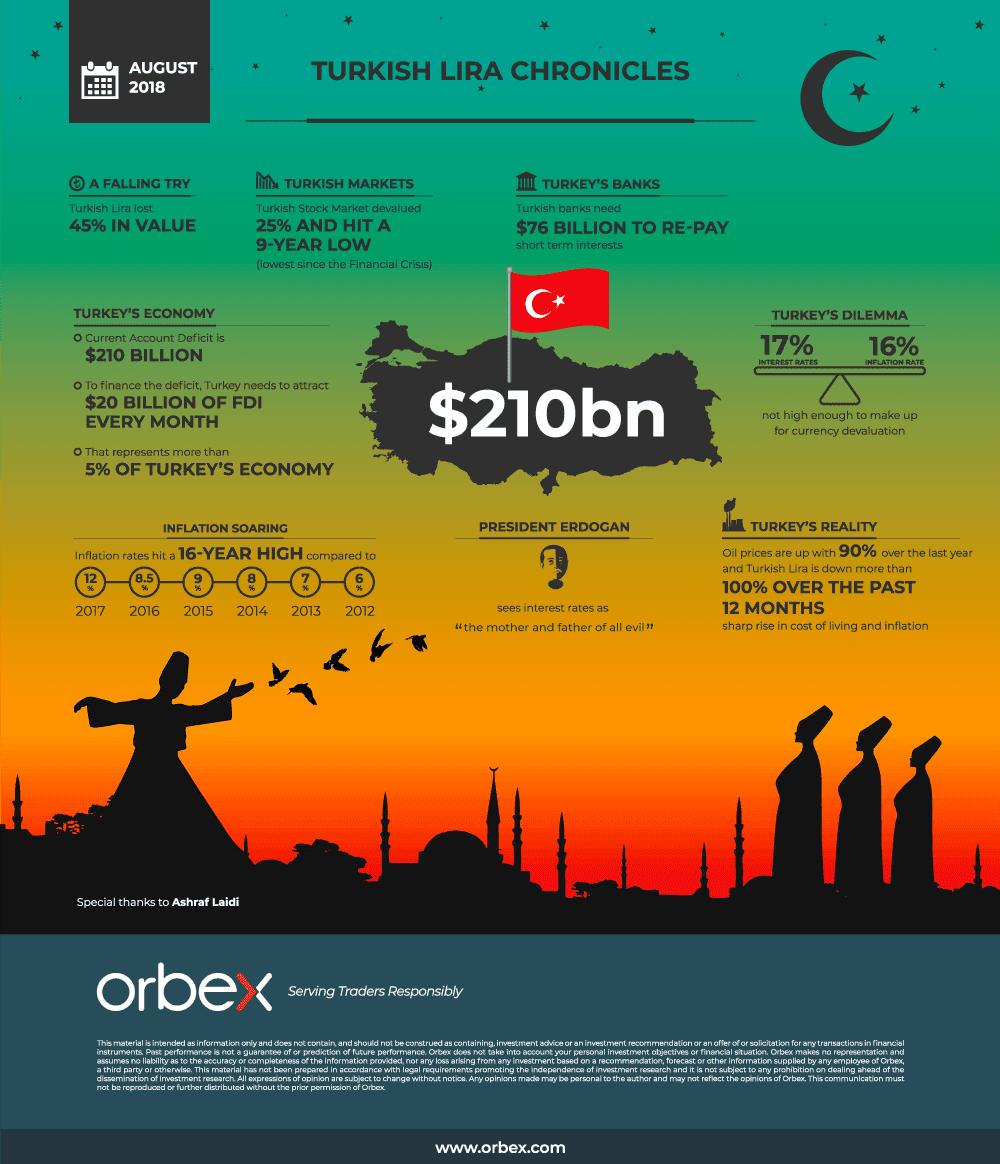 Turkish Lira Chronicles #infographic