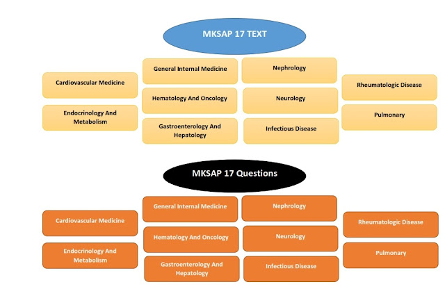 MKSAP 17 questions