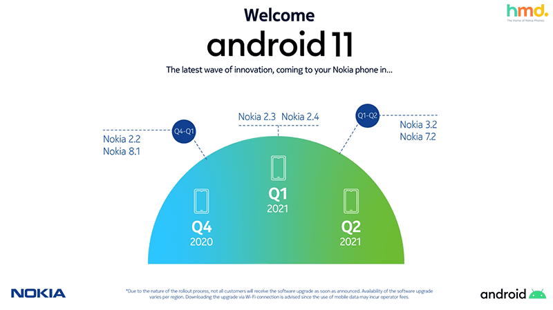 Nokia completes its Android 10 rollout
