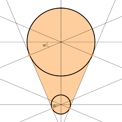 A diagram illustrating the angles that define where the points of tangency are which align with the outer tangent lines between the two circles.