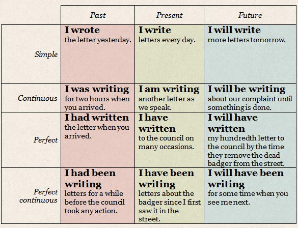 English tenses simple guide also easy to learning grammar learn online rh learnenglishteamspot