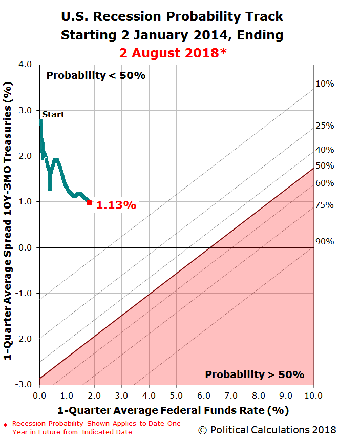 U.S. Recession Probability Track Starting 2 January 2014, Ending 2 August 2018