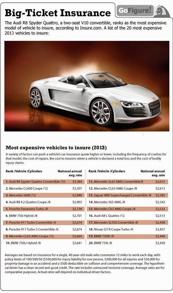 The Most Expensive Car Brands To Insure The Most Expensive Car Brands