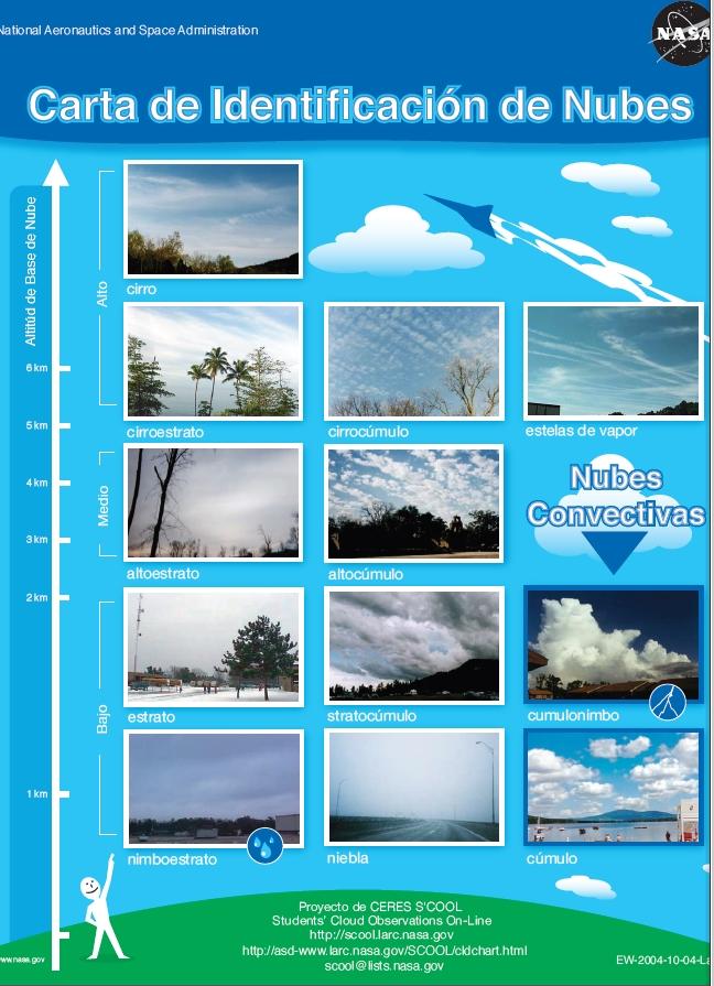 Rastreando El Cielo Tipos De Nubes En Función De La Altura Familias De Nubes