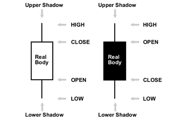 How To Read Candlesticks Charts