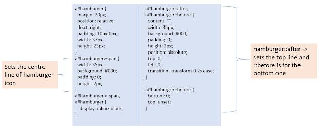 CSS coding for the hamburger menu