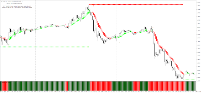 Fx Soni with Lauer indicator