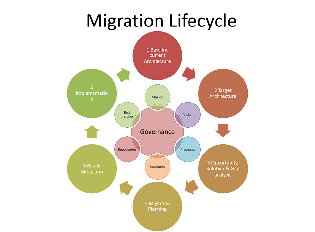 Technology Lifecycle Management: Technology: TOGAF Based Lifecycle Management For A