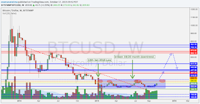 2015 2014 bitcoin crash cycle outlook pump dump accumulation