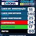 COVID-19 EM SÃO JOSÉ Casos da doença seguem aumentando no município