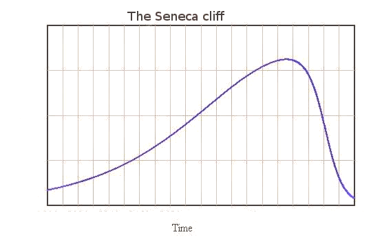 A Seneca Cliff for the Web as we know it? thumbnail