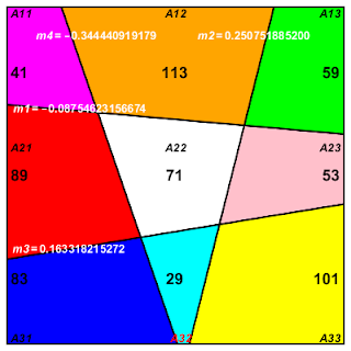 order 3 prime number area magic square