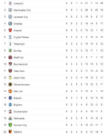 Hasil Lengkap Liga Inggris Pekan 9 : MU Vs Liverpool Imbang, Chelsea dan City Menang