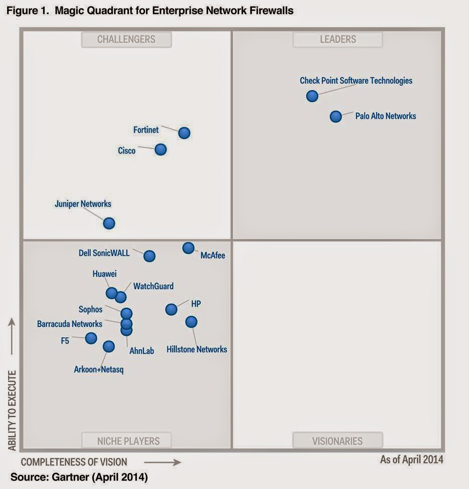 Gartner Magic Quadrant for Enterprise Network Firewall (2018