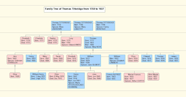 Titeridge Family Tree