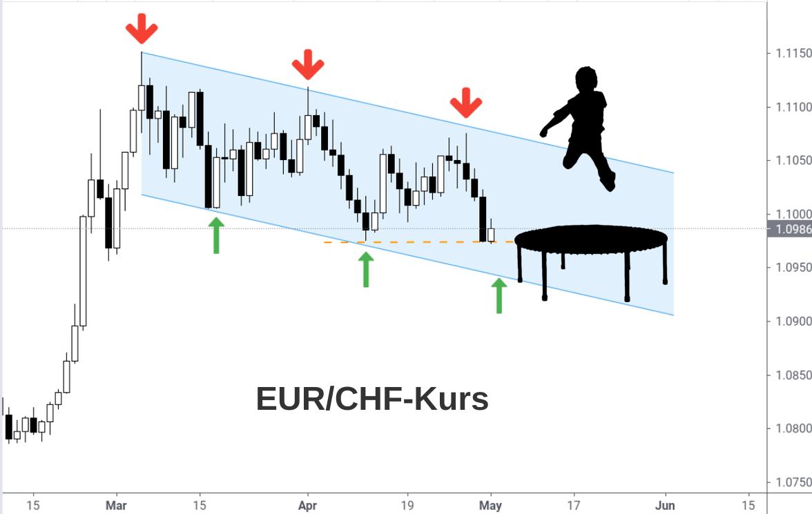 EUR/CHF Daily Chart Abwärtstrendkanal Mai 2021