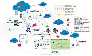 The Internet of Things (Image source: http://ieeexplore.ieee.org)