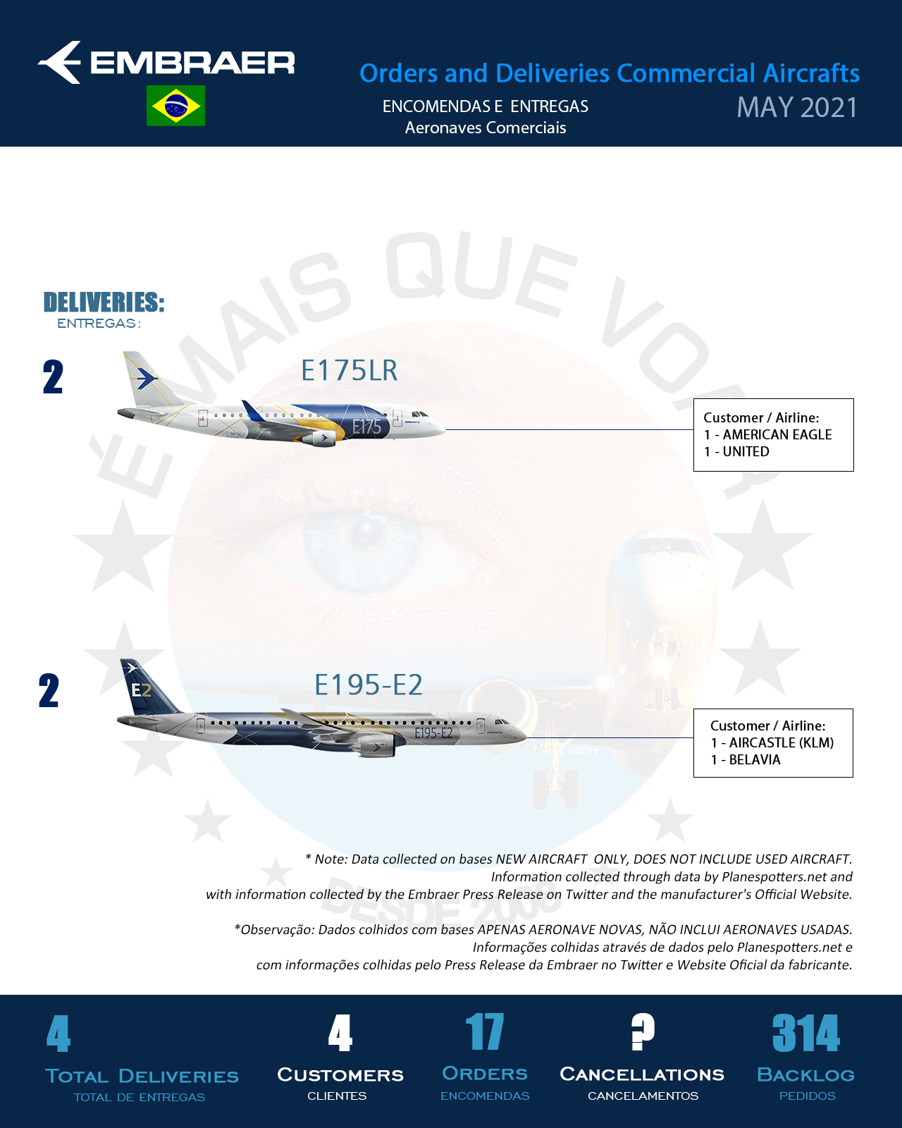 Infographic: Orders and Deliveries Embraer (ERJ) Commercial Aircrafts – MAY 2021 | MORE THAN FLY