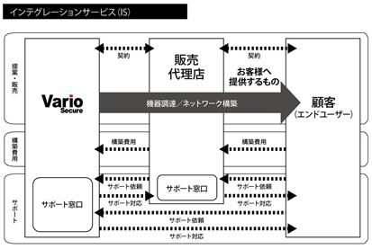 事業系統図3
