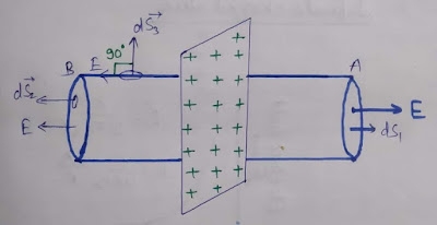 electric field due to non conducting sheet in hindi
