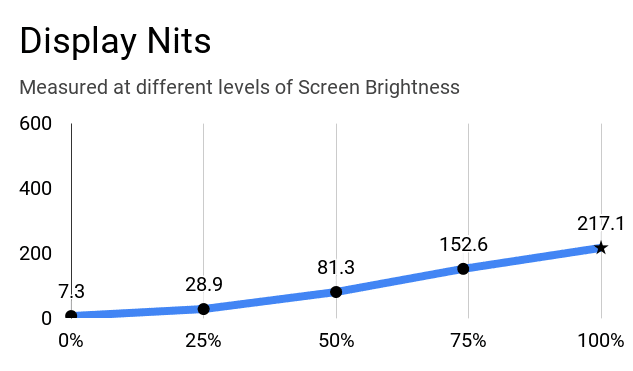 HP 15s-Eq0500AU display nits at different levels of brightness.