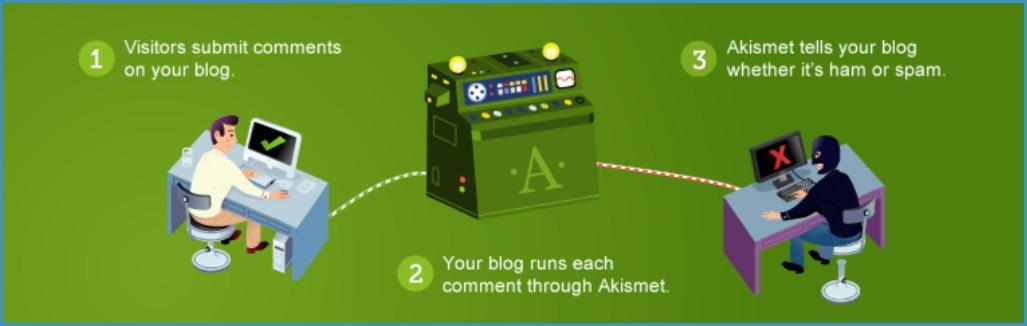 Akismet-Anti-Spam-Plugin