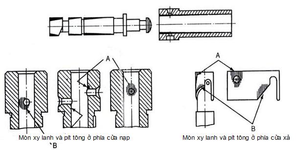 Những vị trí thường hư hỏng của pít tông- xy lanh bơm cao áp