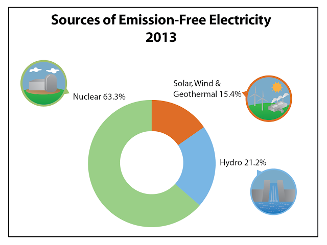 Sources of emission-free electricity, 2013
