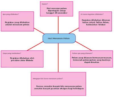 kunci jawaban tematik tema 2 kelas 5