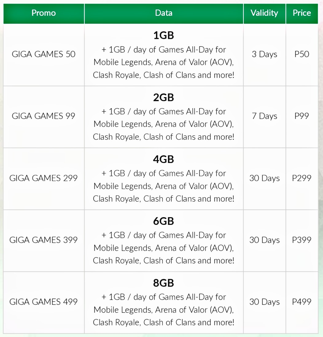 Complete List Of Smart Giga Games Promos With Free 1GB Everyday