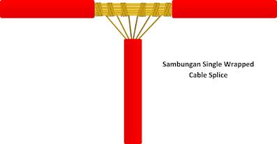 macam jenis sambungan kabel instalasi listrik