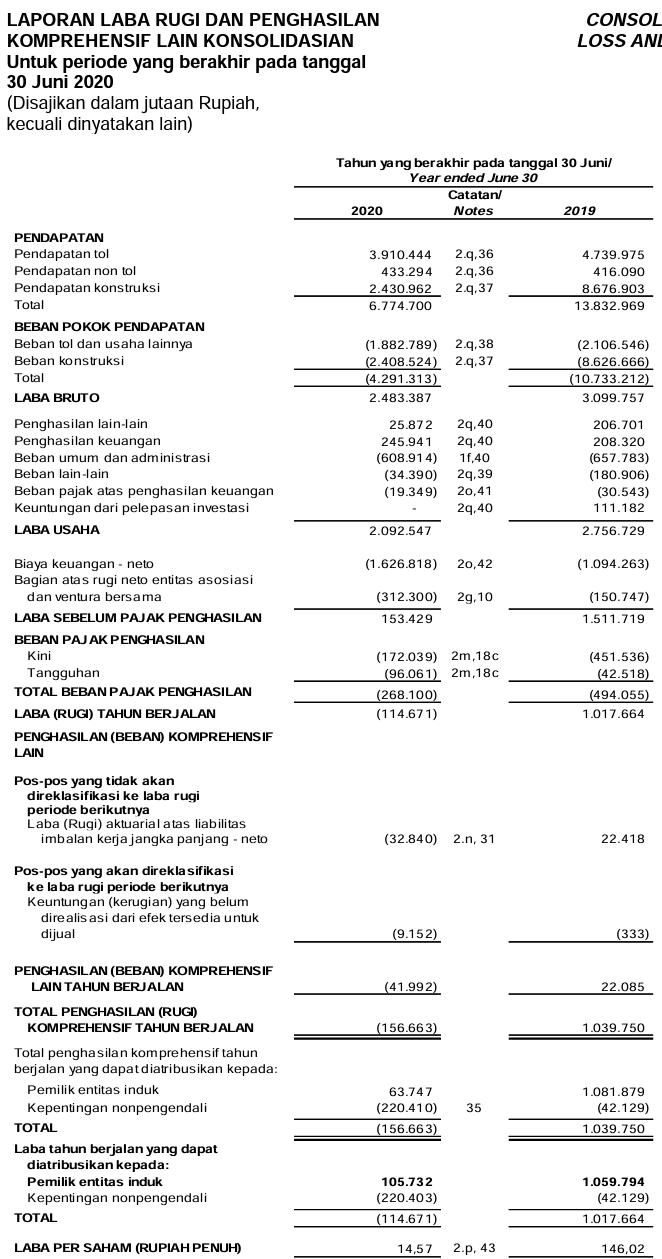 Laporan keuangan Jasa Marga (Persero) Tbk  Kuartal 2 tahun 2020