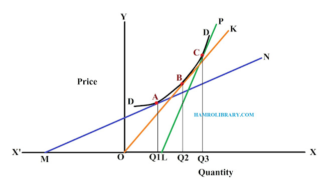 Point-method-of-measuring-income-elasticity-of-non-linear-demand-curve