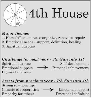 Solar return chart 4th house info-graphic