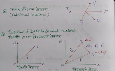 Types of vector, Different types of vector, types of vector analysis in hindi, Kinds of vector, सदिश के प्रकार -Types Of Vectors ,10 Kinds of Vector | types of vector in Hindi, what is vector quantity, types of vector class 11