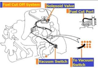 cara kerja fuel cut off system