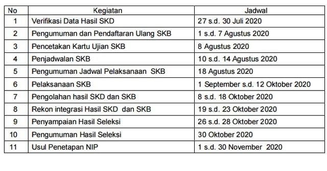 Jadwal Lengkap SKB CPNS