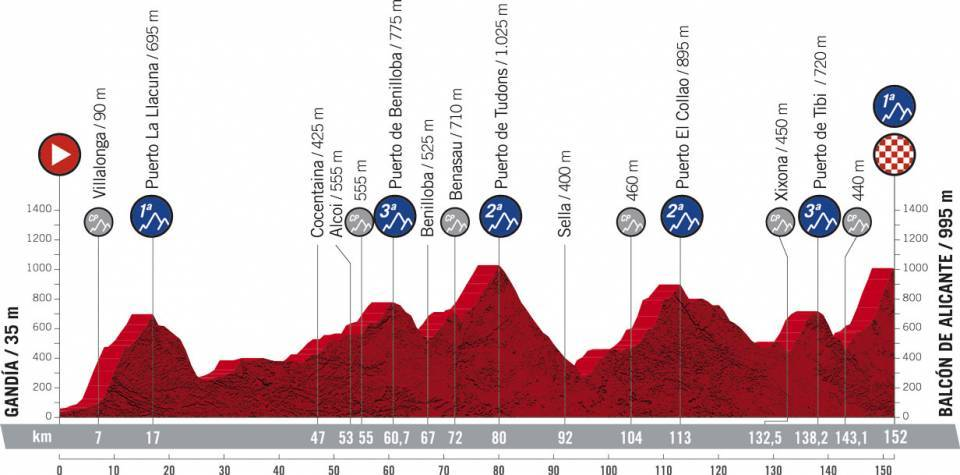 Profile of the 7th stage of the Vuelta a España 2021 ©Amaury Sport Organisation