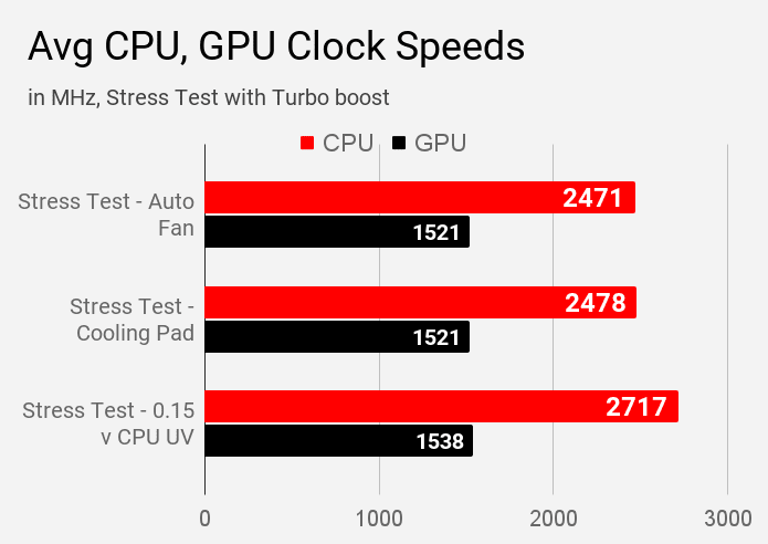 Average CPU and GPU clock speeds of Dell Inspiron 3593 laptop.