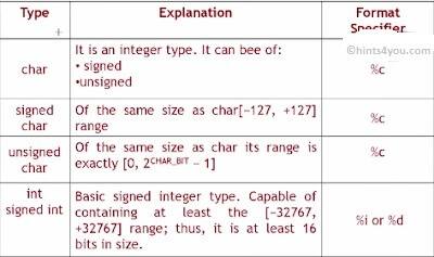 The C language provides the four basic arithmetic type specifiers char, int, float, double.