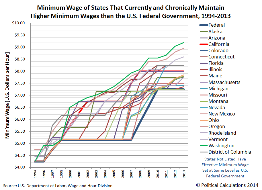 Minimum Wage of States That Currently and Chronically Maintain Higher Minimum Wages than the U.S. Federal Government, 1994-2013