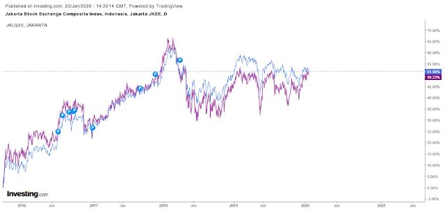 IHSG warna biru, LQ45 warna ungu. <em>Chart</em>komparasi sejak kurang-lebih 25-09-2015.