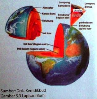 Komponen Bumi dan Pengertian Atmosfer Bumi