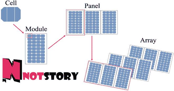 الطاقة الشمسية للمنازل - الواح الطاقة الشمسية