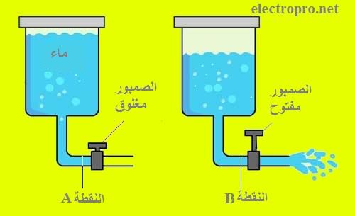 مفهوم التيار والتوتر الكهربائي