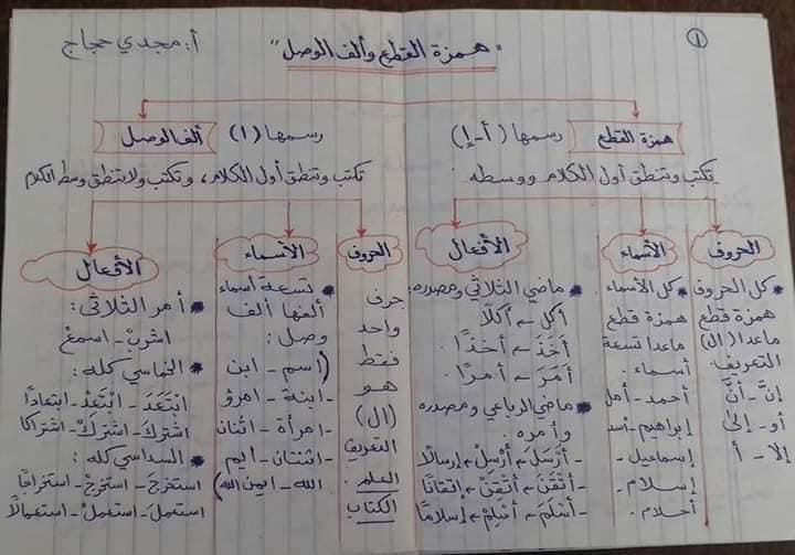 قواعد اللغه العربيه كاملة بالمختصر من ابتدائى لثانويه عامه أ/ مجدي حجاج 12