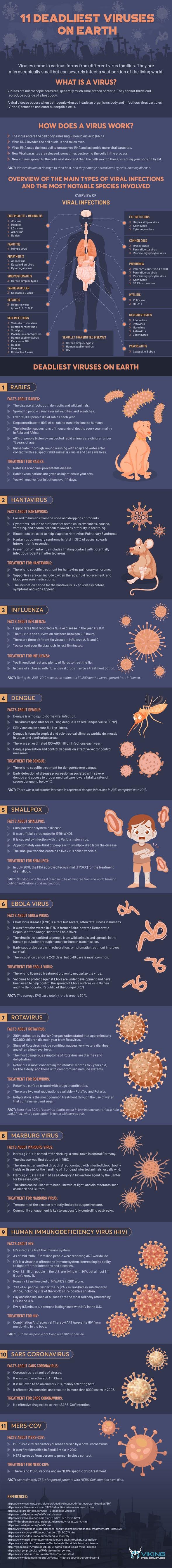 11 Deadliest Viruses On Earth #infographic