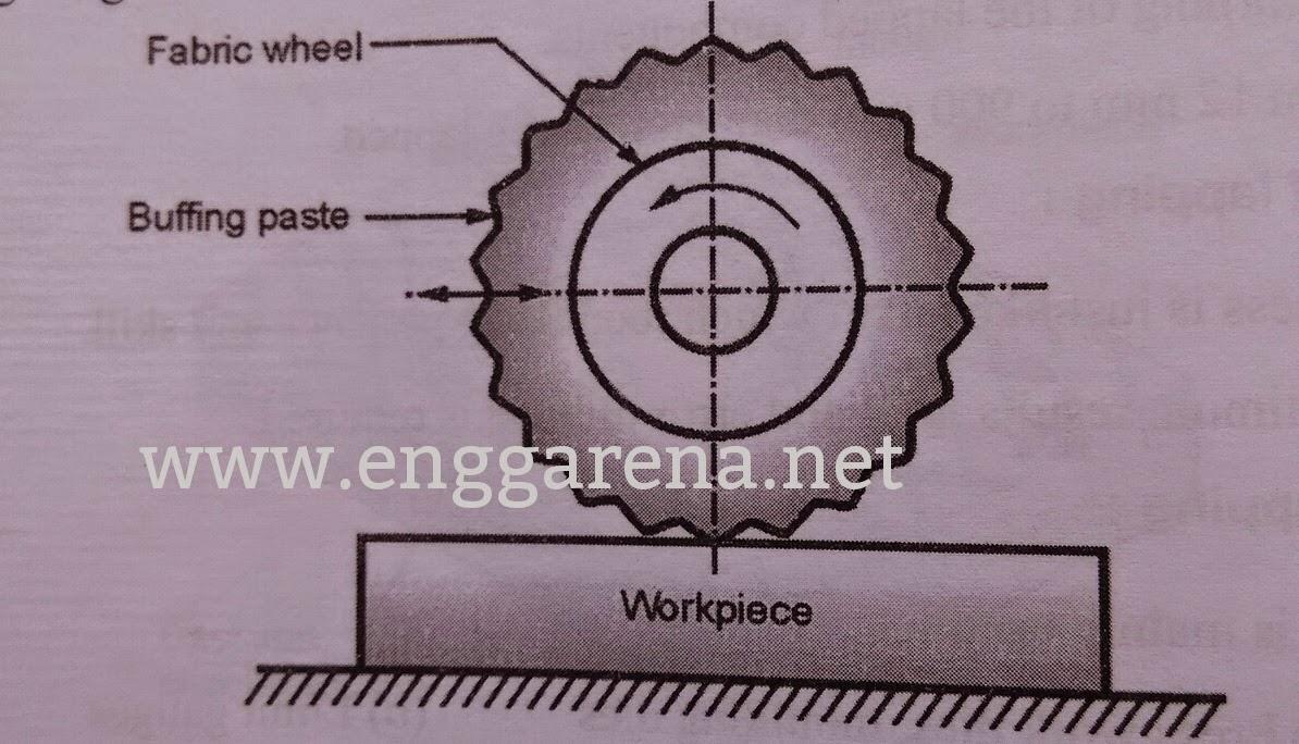 Buffing Process | Enggarena.net