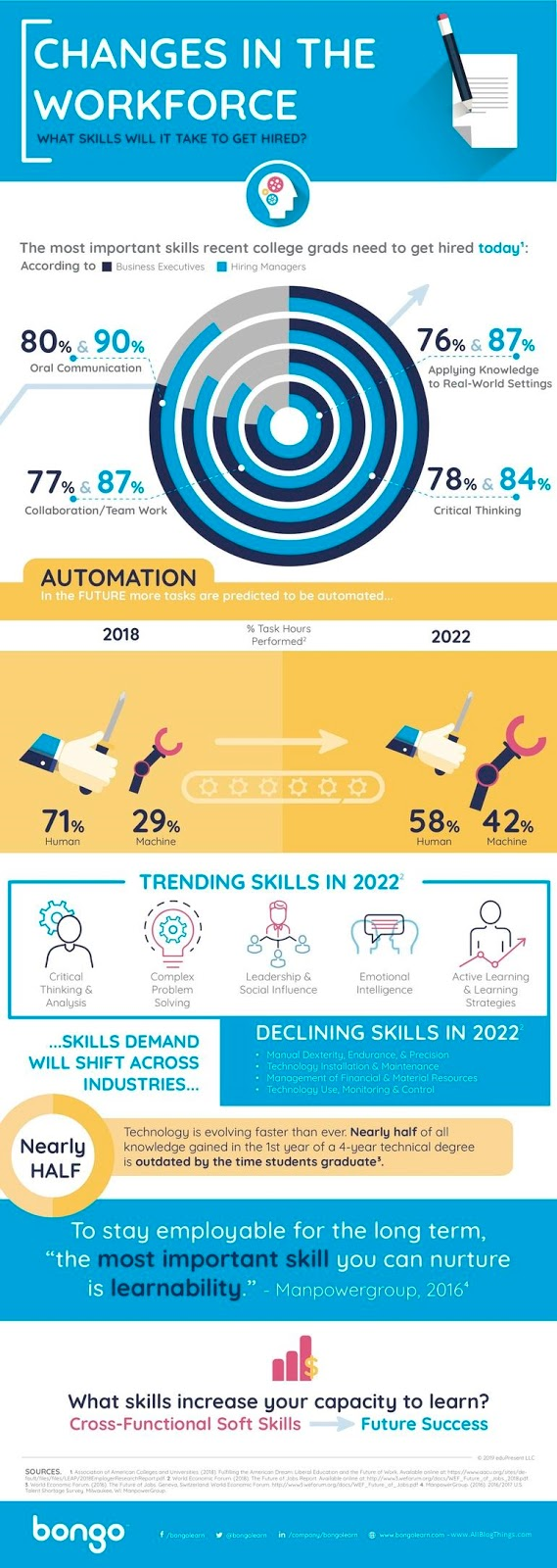 What Skills Will It Take To Get Hired? (infographic)